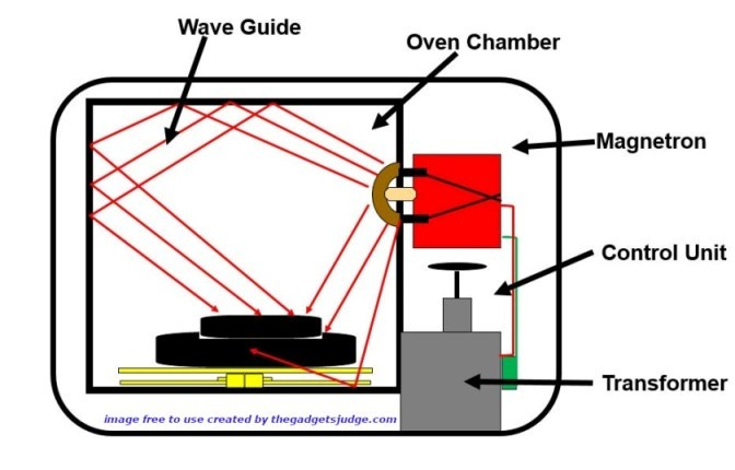 This how a microwave works infographic