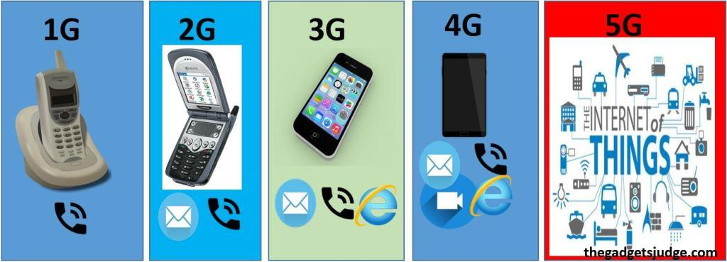 How phone migrated from 1G to 5G