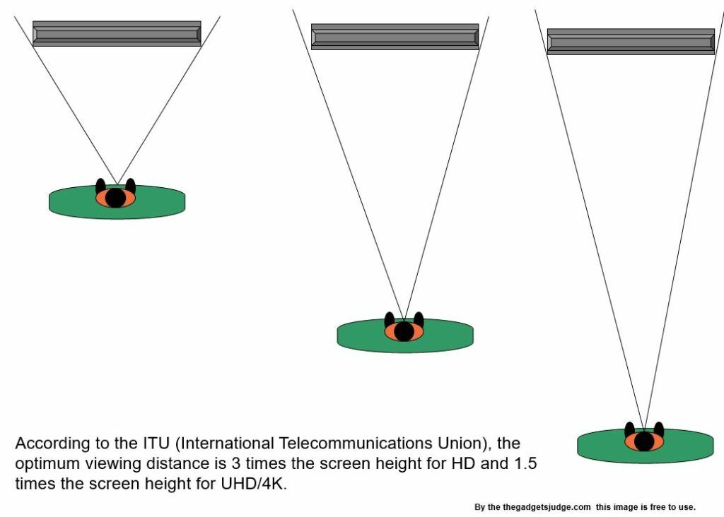 ITU (International Telecommunications Union) research, the ideal viewing distance is 3 times the screen height for HD (High Definition )
