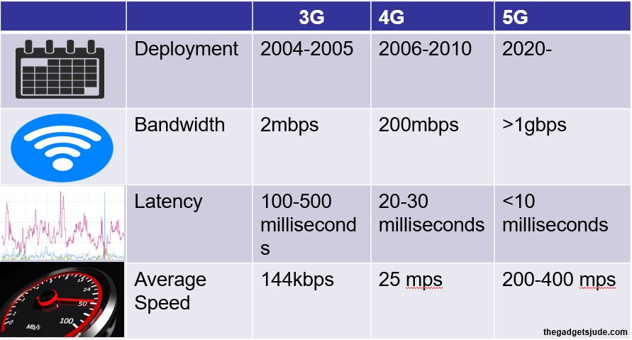 Illustration of 3G to 5G each year from 2004-2021